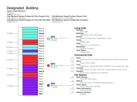 Program for Building